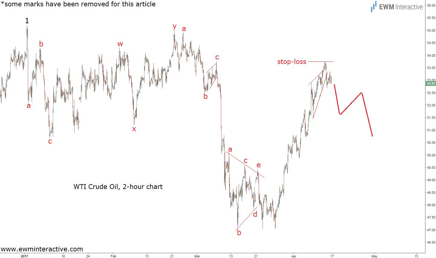 wti crude oil prices elliott wave chart
