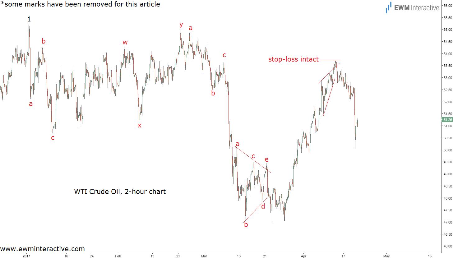 wti crude oil prices elliott wave chart updated