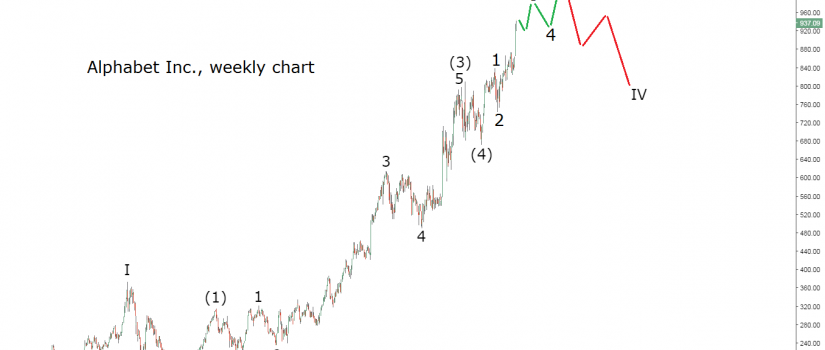 googl stock weekly elliott wave chart update