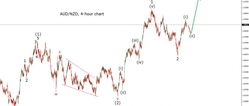 audnzd forex pair elliott wave chart