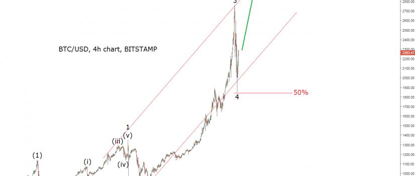 bitcoin updated elliott wave chart