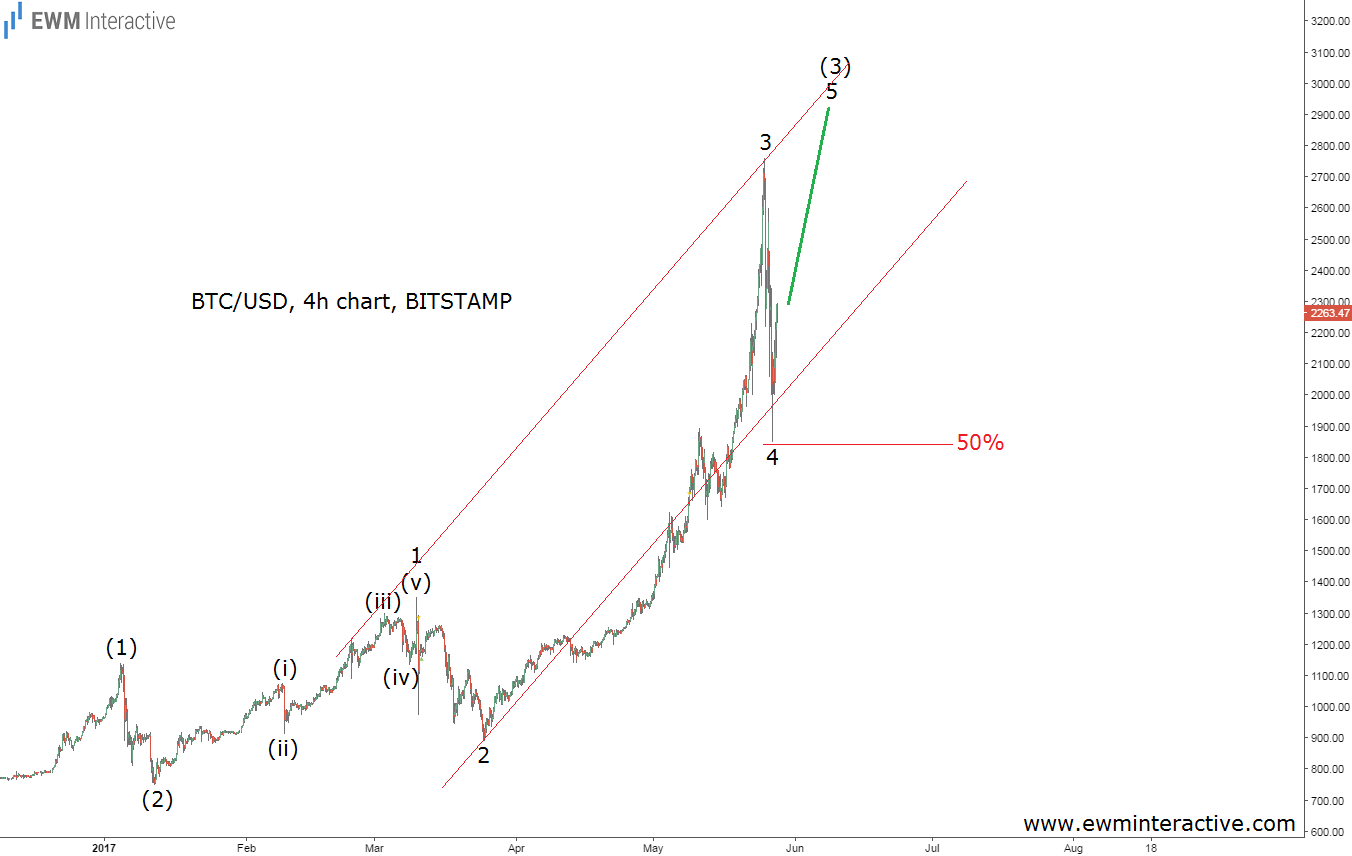 bitcoin updated elliott wave chart