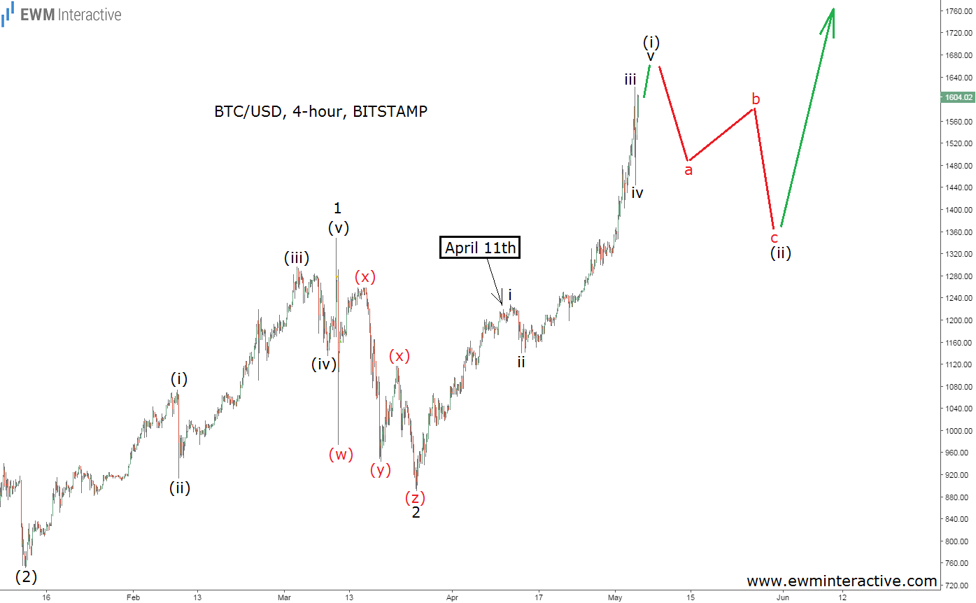 elliott-wave-chart-bitcoin may 5th