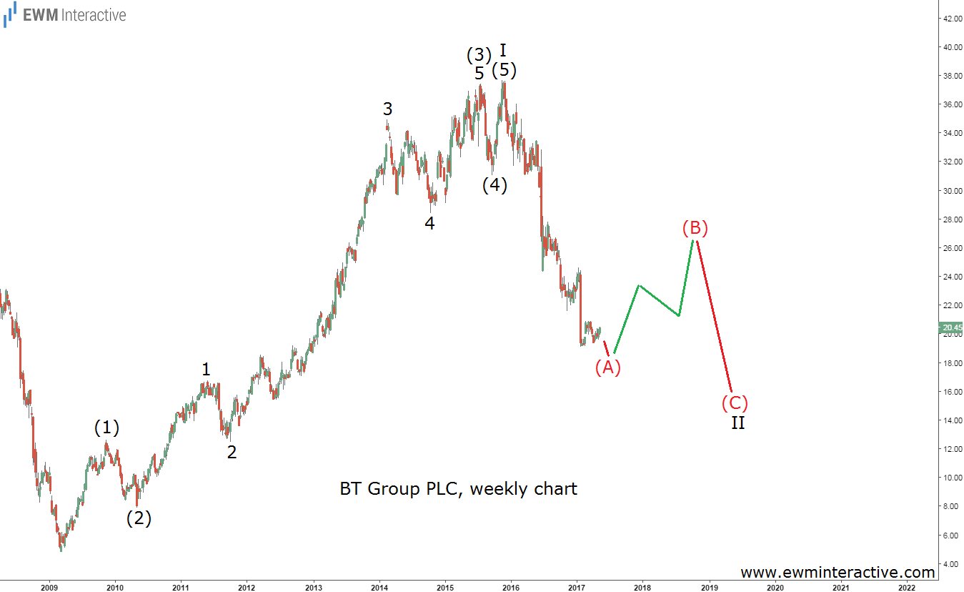 bt group elliott wave chart
