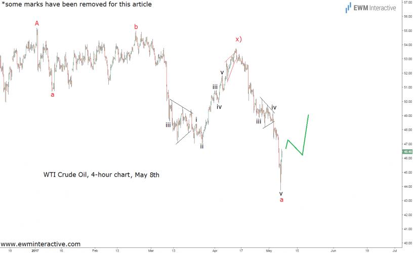 wti crude oil elliott wave chart