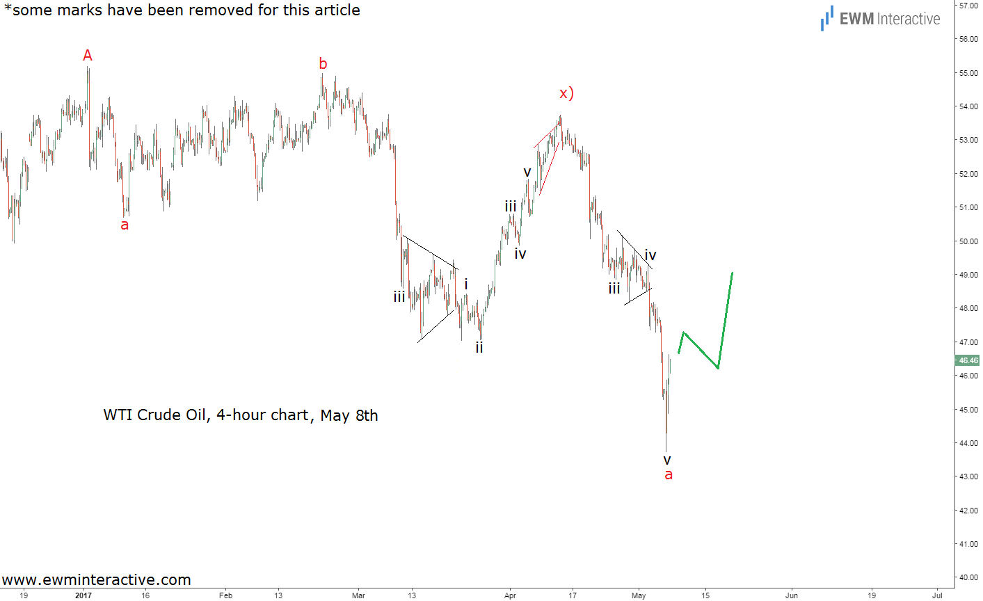 wti crude oil elliott wave chart
