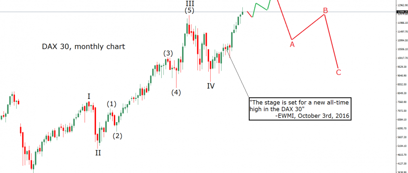 dax 30 elliott wave analysis