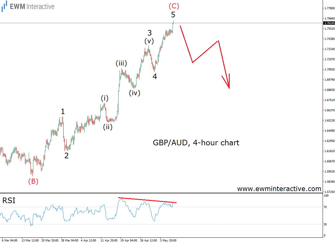 gbpaud elliott wave chart analysis