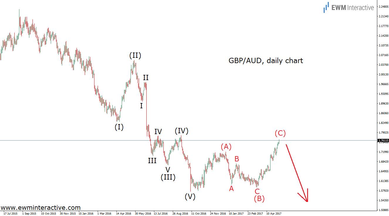 gbpaud elliott wave analysis
