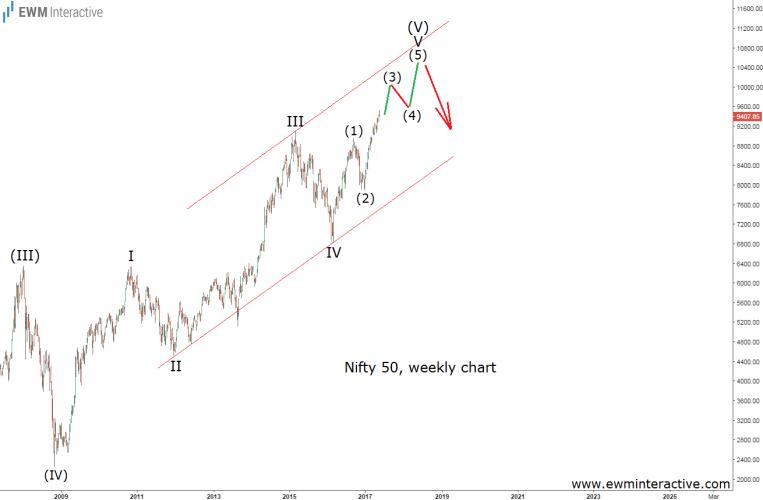nifty 50 elliott wave chart
