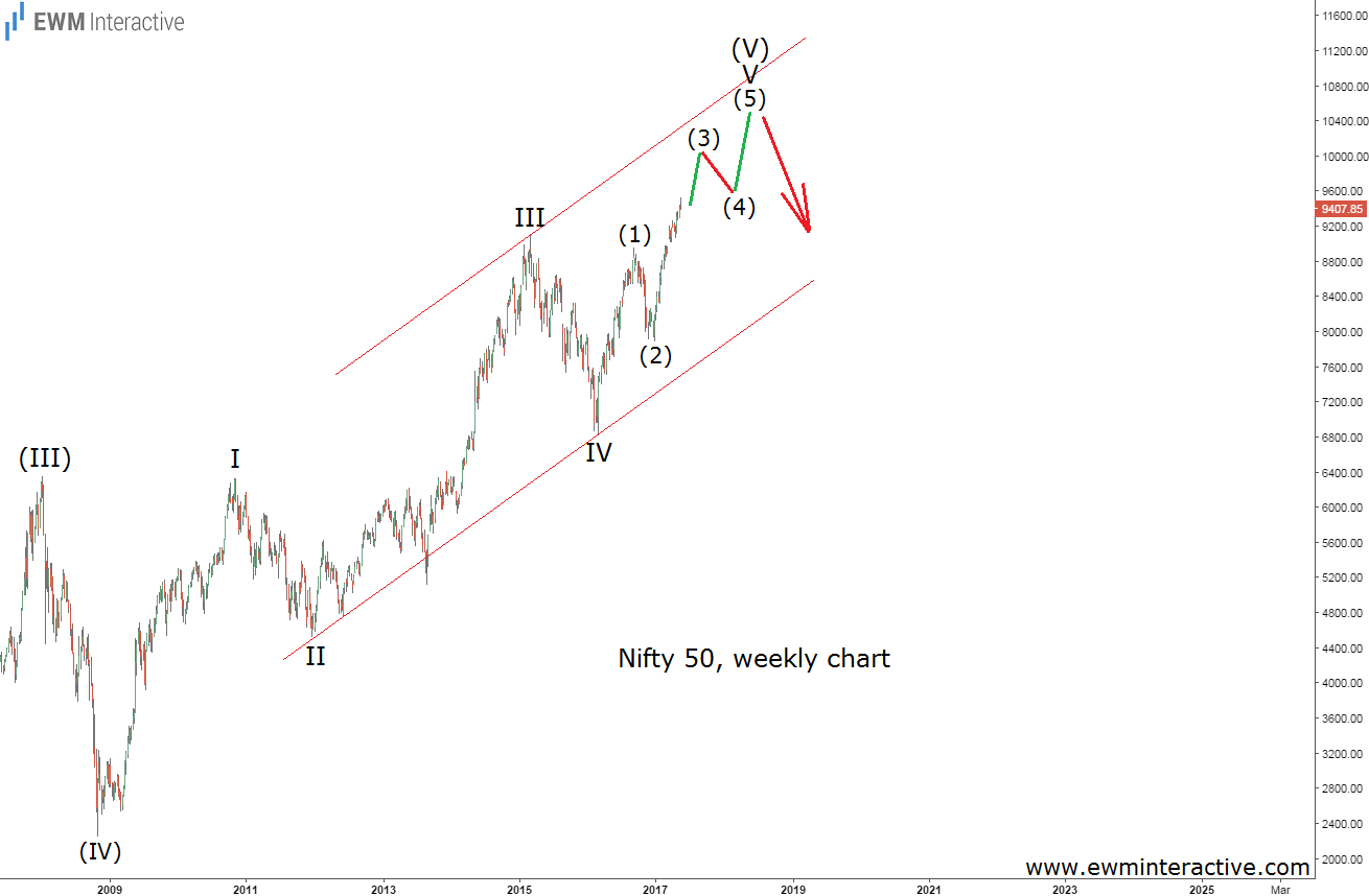 nifty 50 elliott wave chart