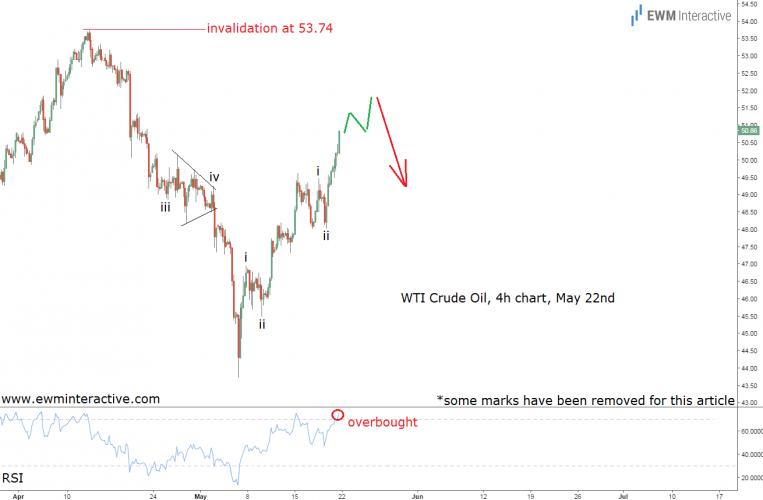crude oil prices analysis
