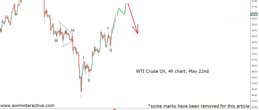 crude oil prices analysis