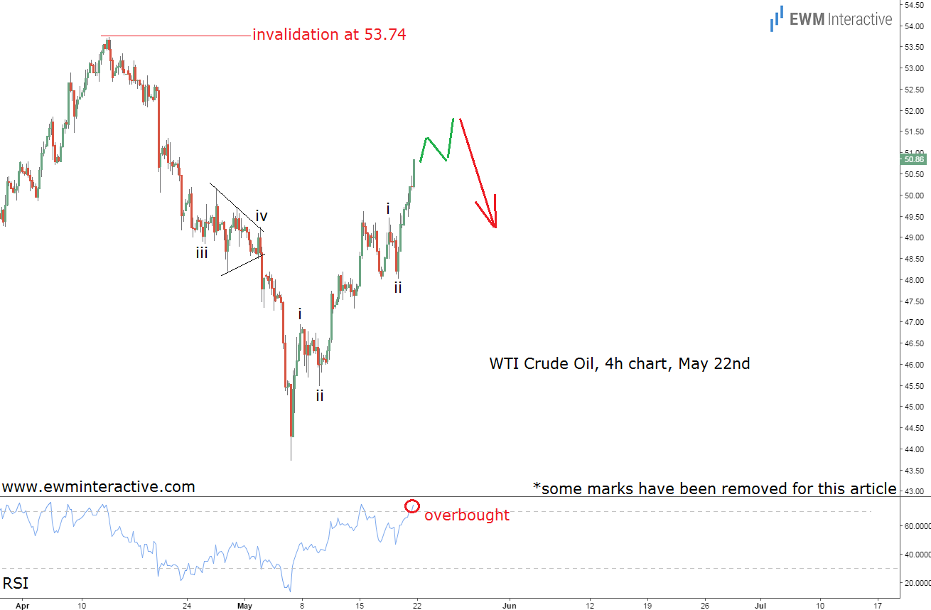 crude oil prices elliott wave analysis