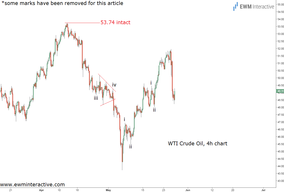 crude oil prices updated chart