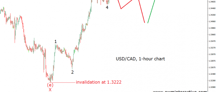 elliott-wave-chart-usdcad 1h april 24th