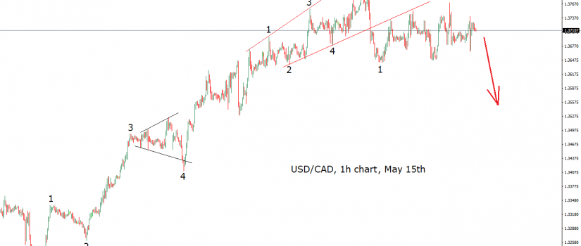 usdcad elliott wave chart may 15th