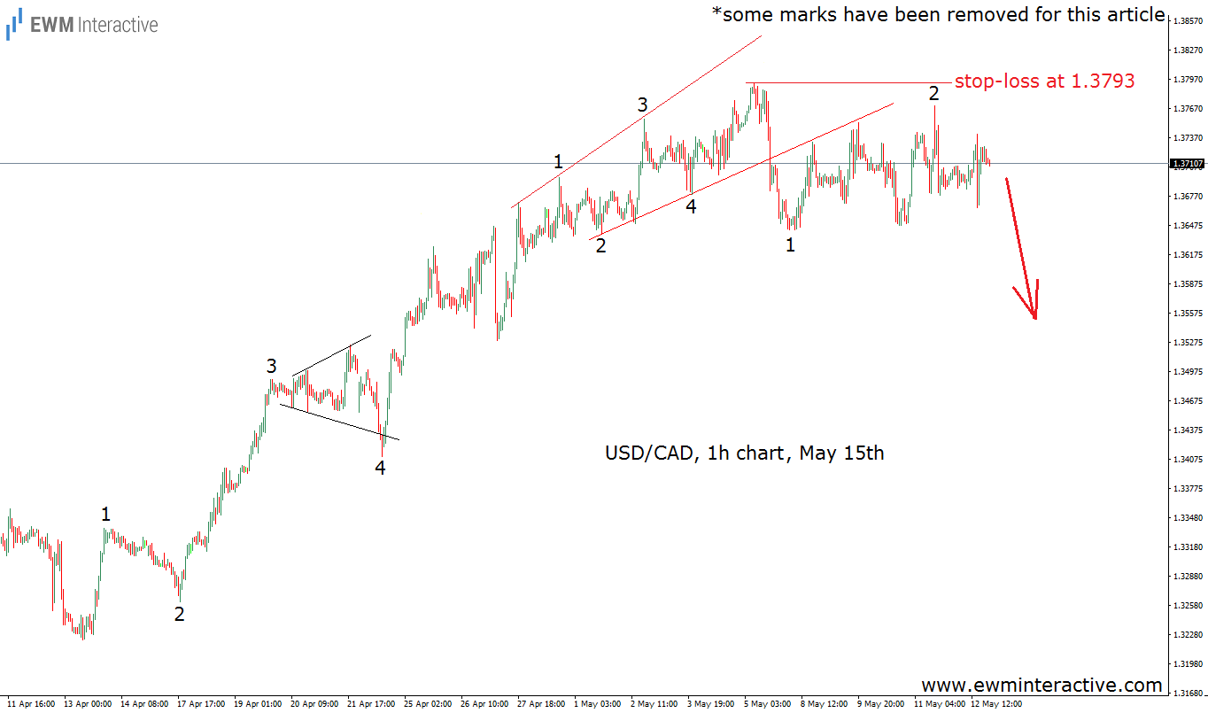 usdcad elliott wave chart may 15th