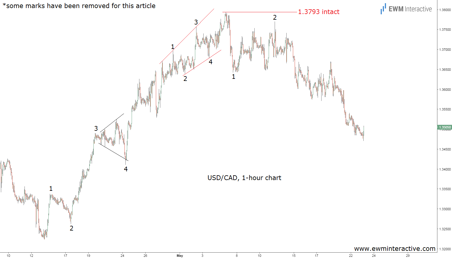 usdcad updated elliott wave chart may 23rd