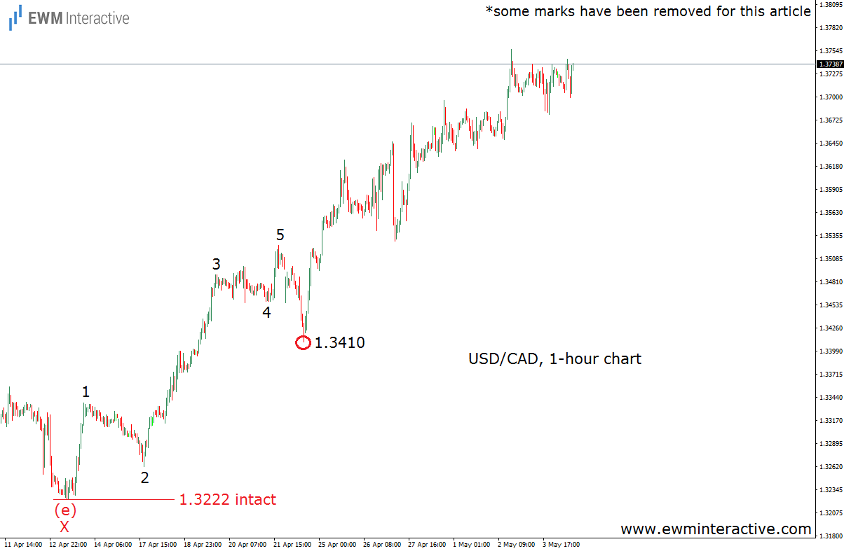 elliott-wave-chart-usdcad may 4