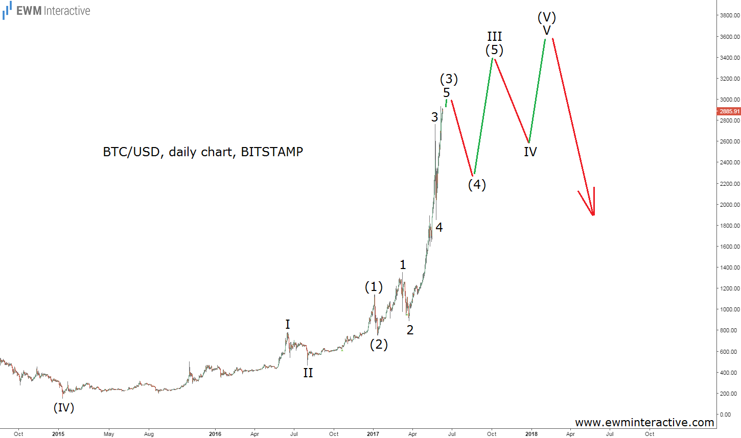 bitcoin bubble daily elliott wave chart