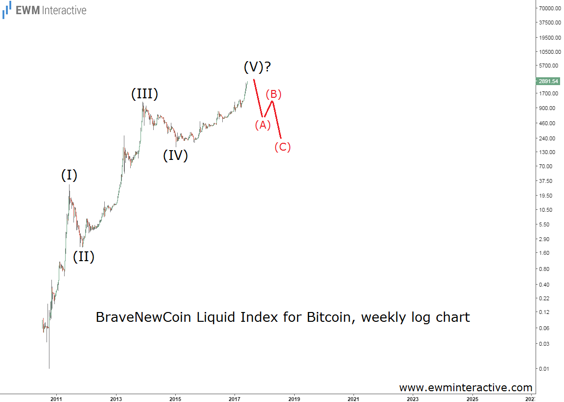 bitcoin bubble elliott wave chart
