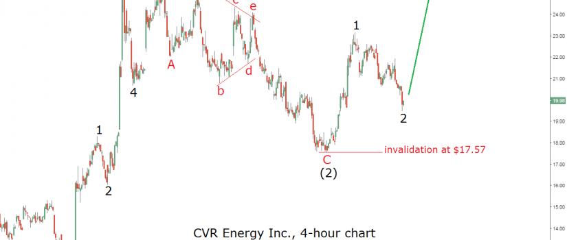 cvr energy elliott wave chart