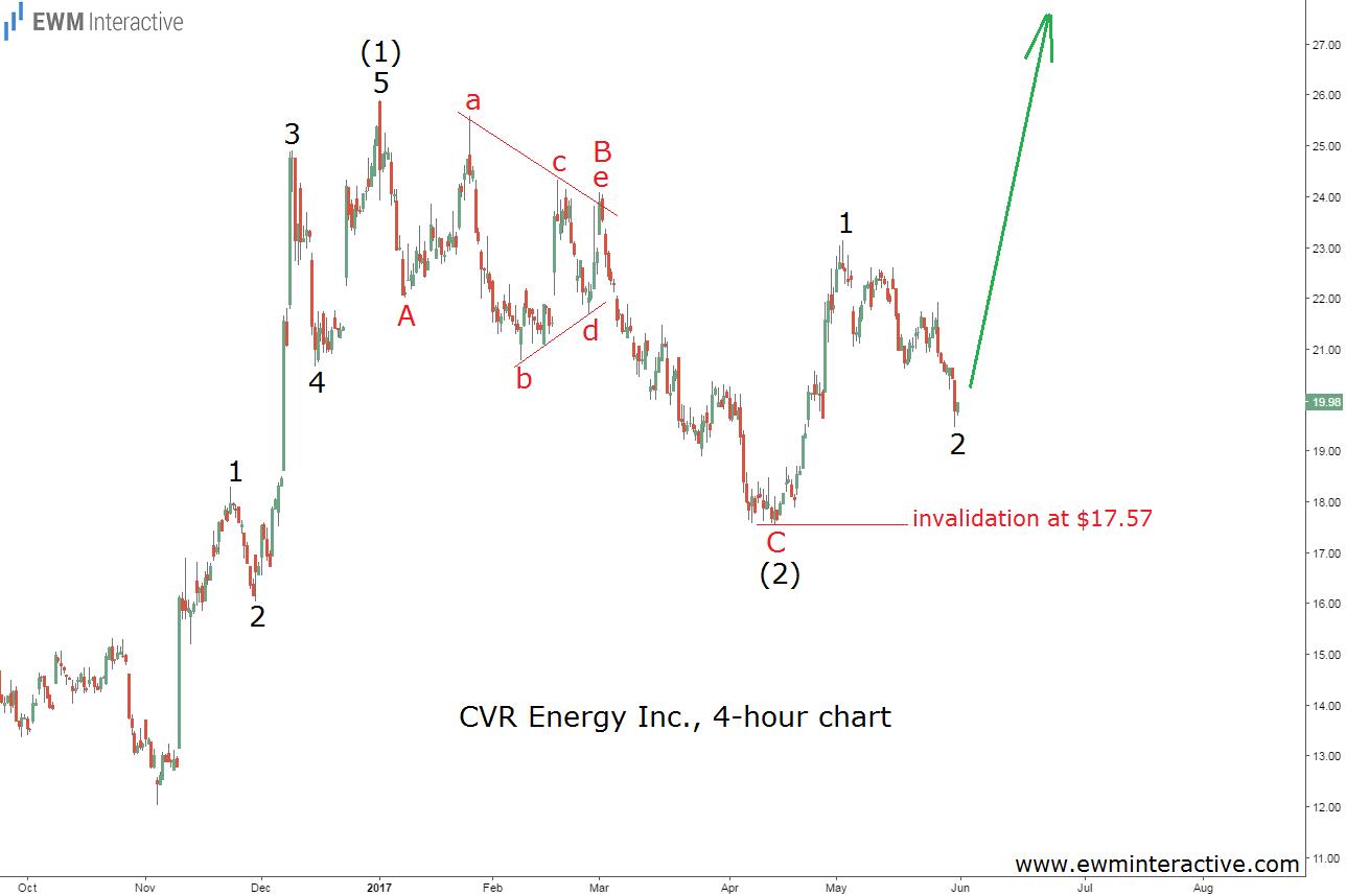 cvr energy stock elliott wave chart