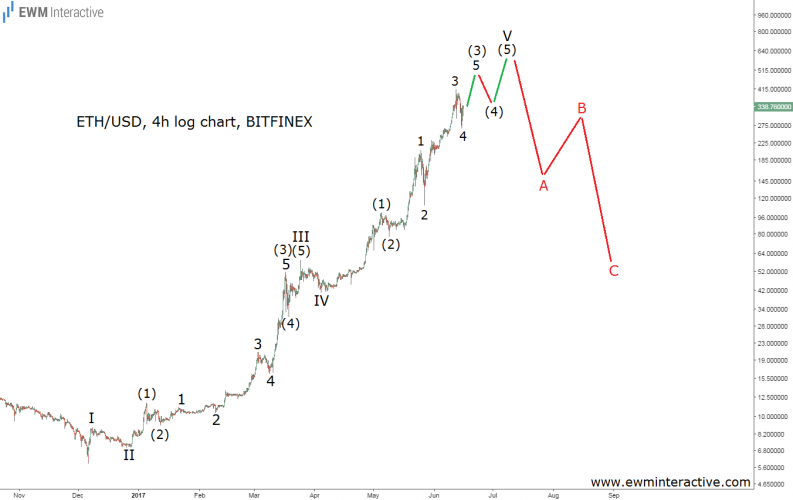 ethusd elliott wave chart 16 june