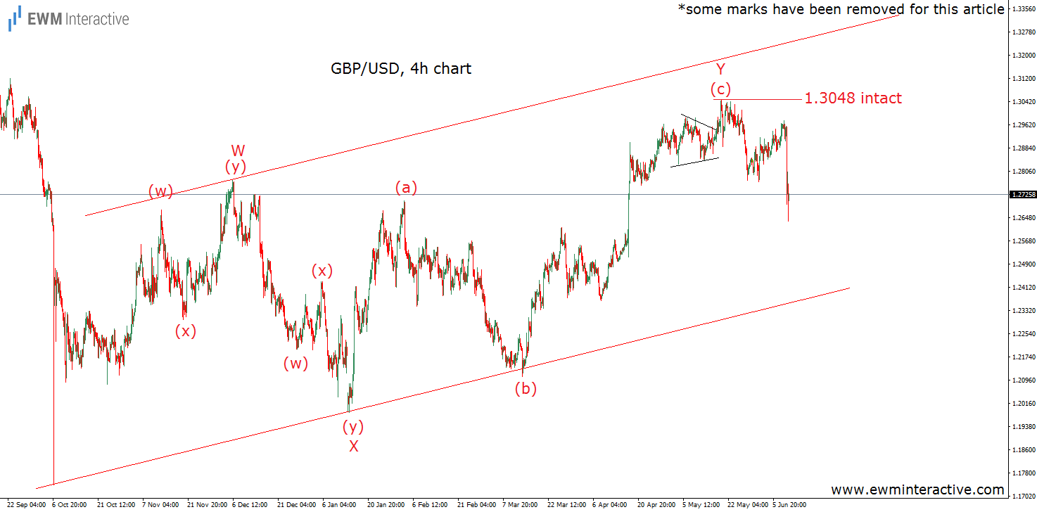 gbpusd elliott wave chart after election