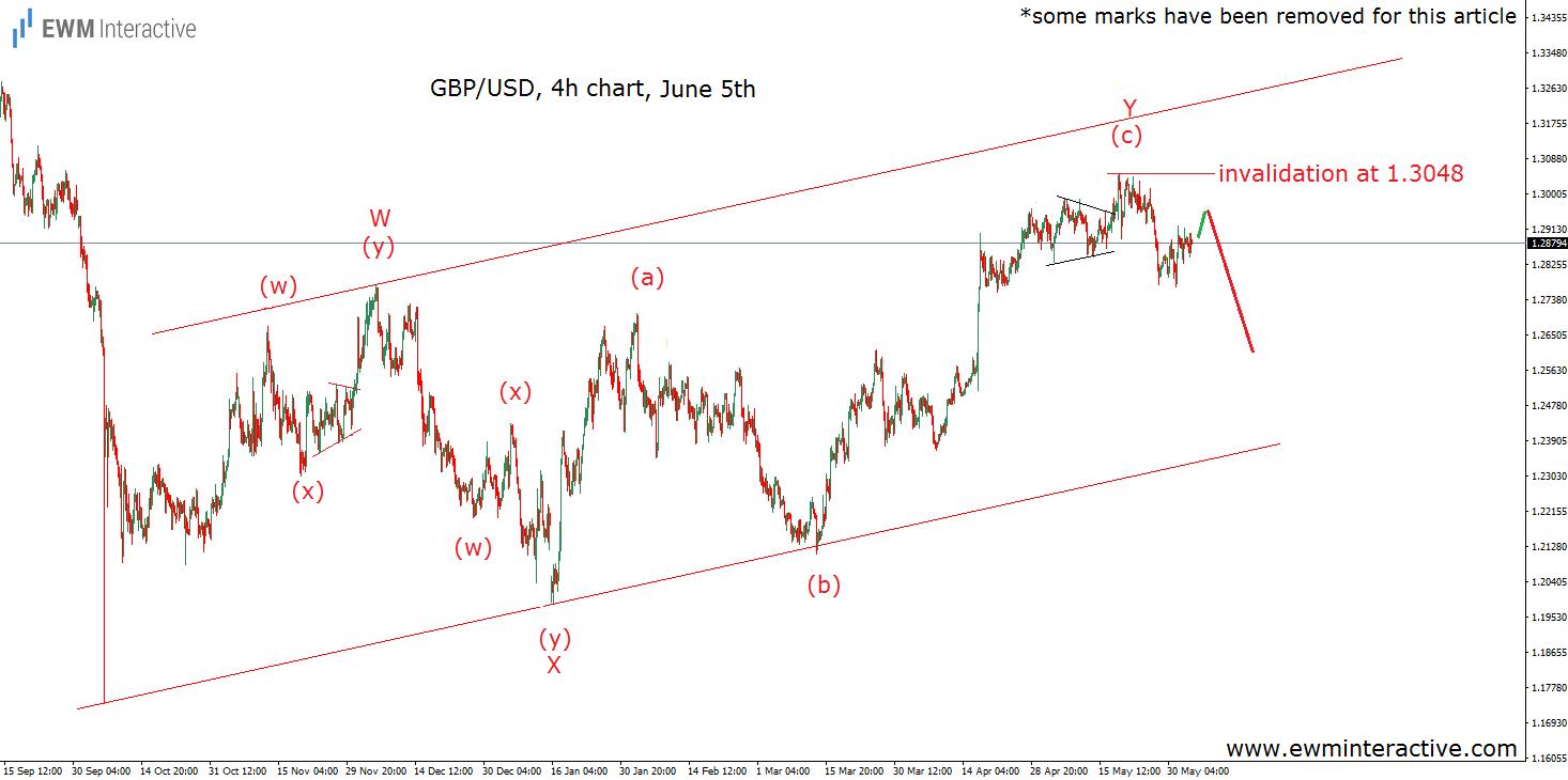 gbpusd elliott wave chart