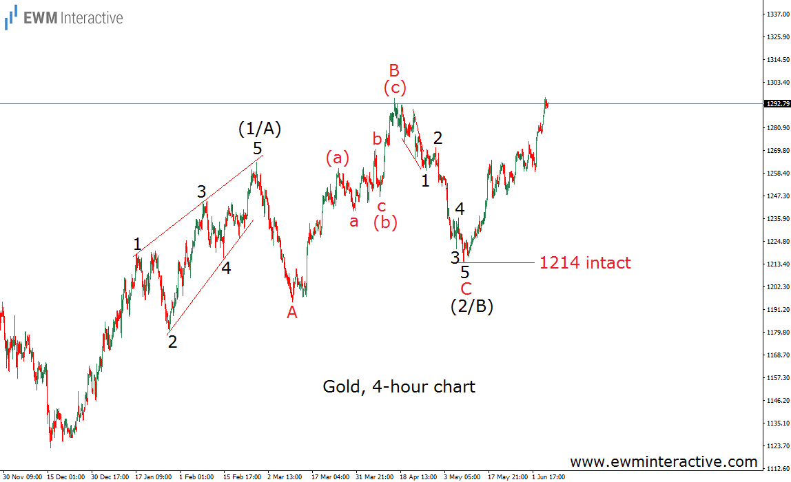 gold elliott wave chart june 7