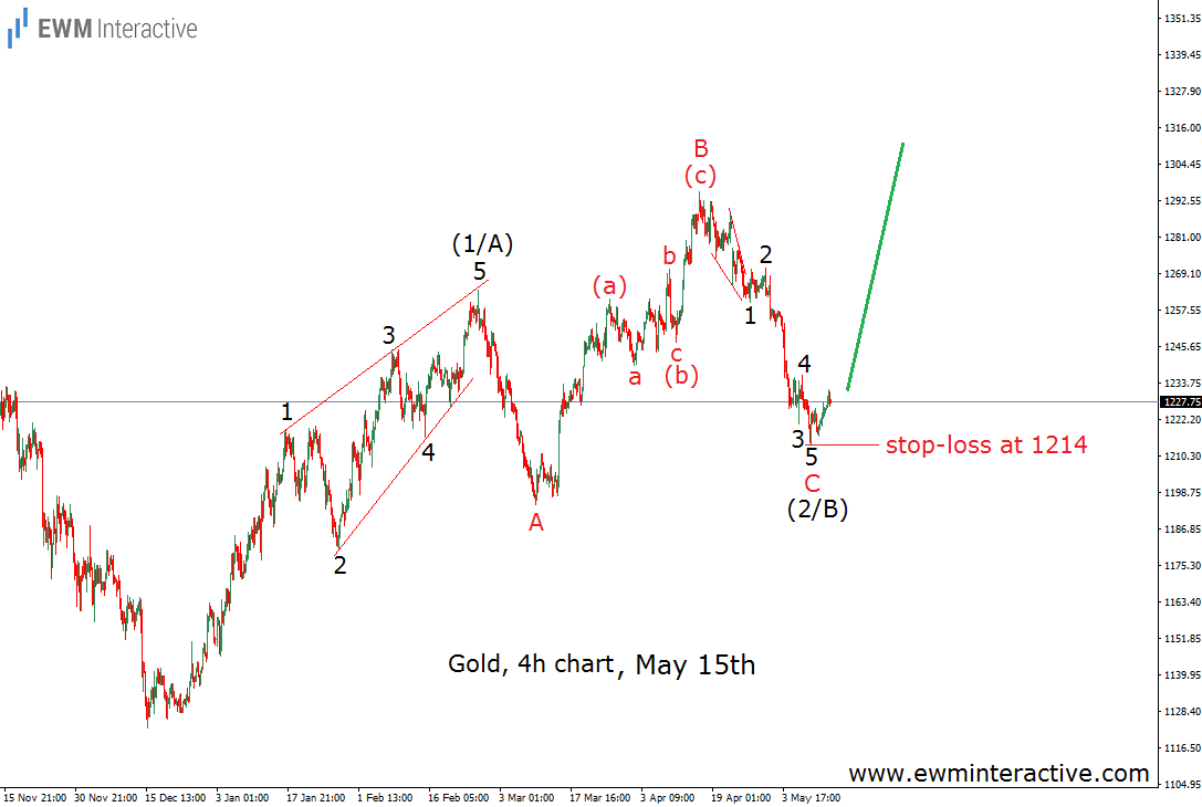 gold elliott wave chart may 15