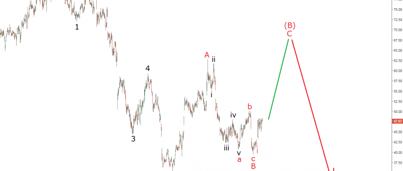 nordstrom elliott wave analysis