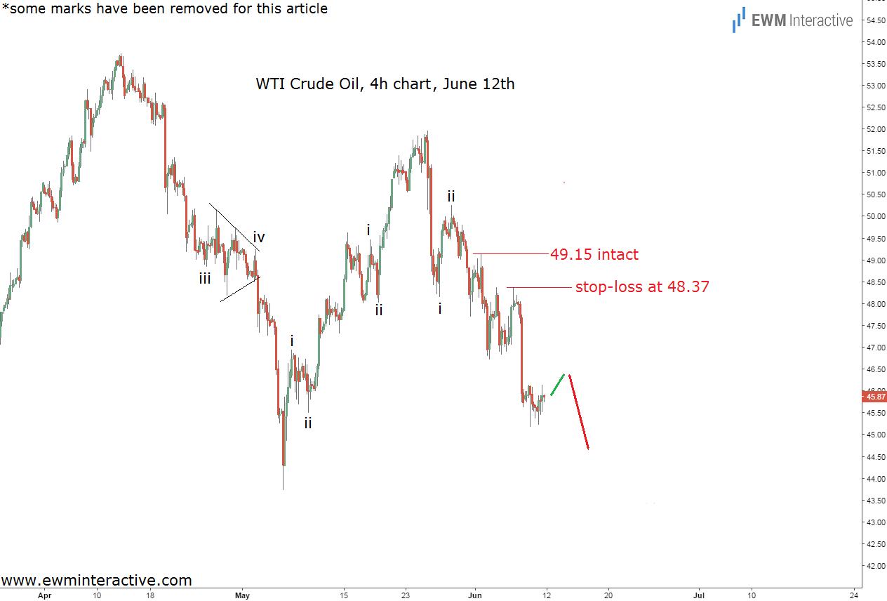crude oil chart 3