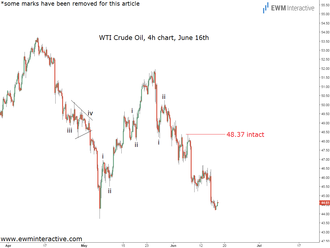 crude oil chart 4