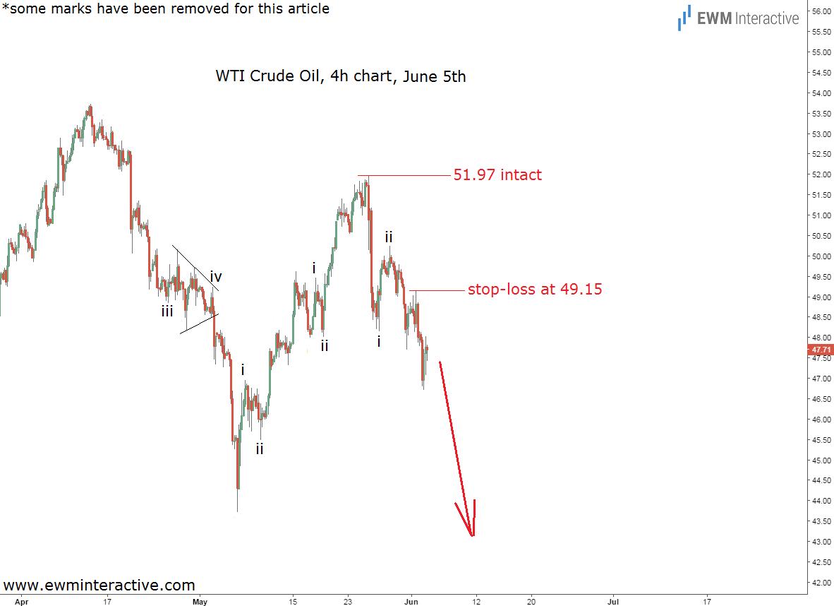 crude oil chart 2