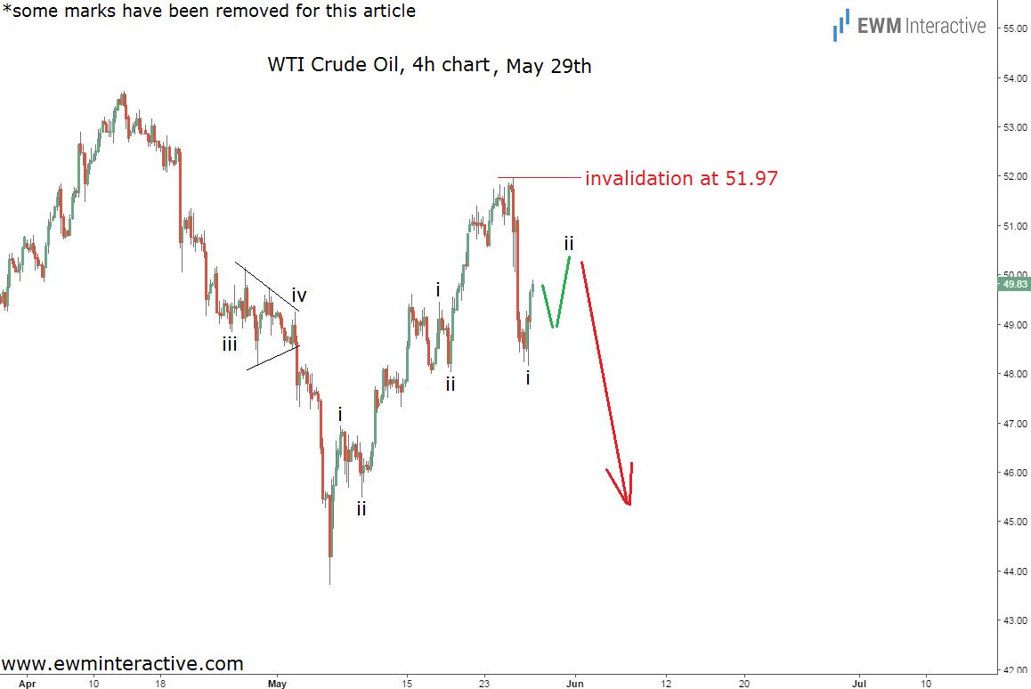 crude oil chart 1