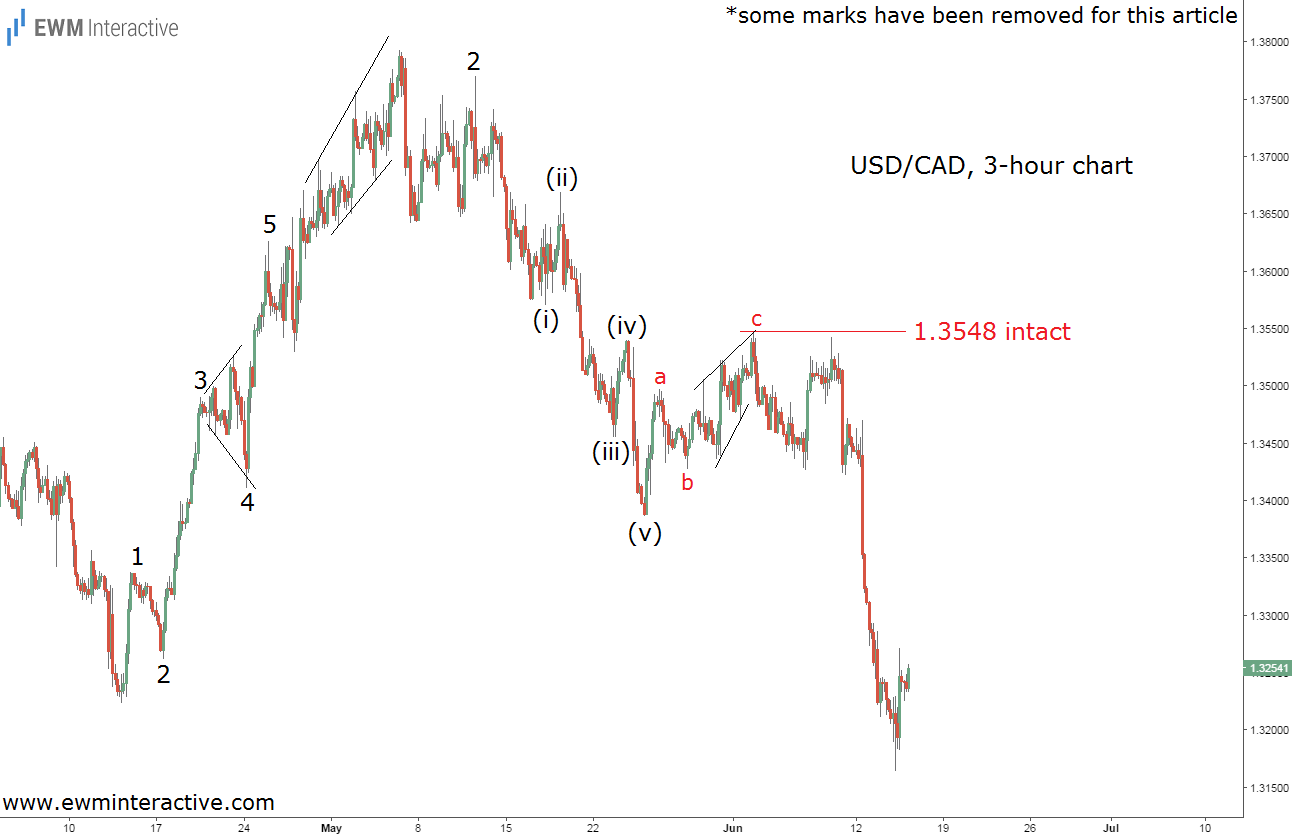 usdcad elliott wave analysis june 15