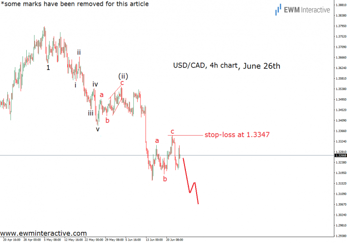 usdcad elliott wave chart june 26