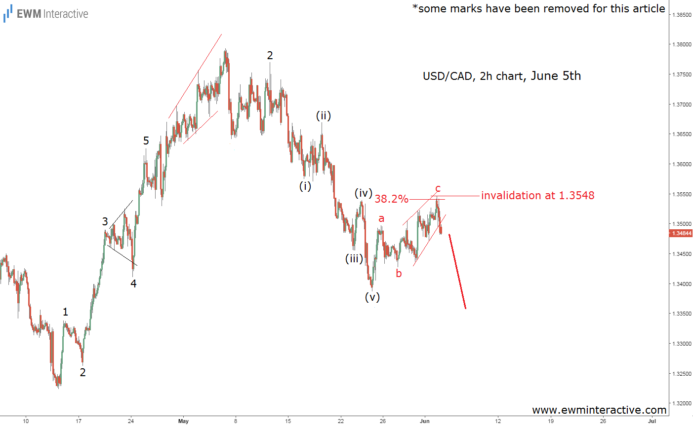 usdcad elliott wave analysis june 5