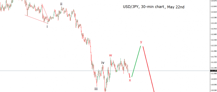 usdjpy elliott wave chart may 22