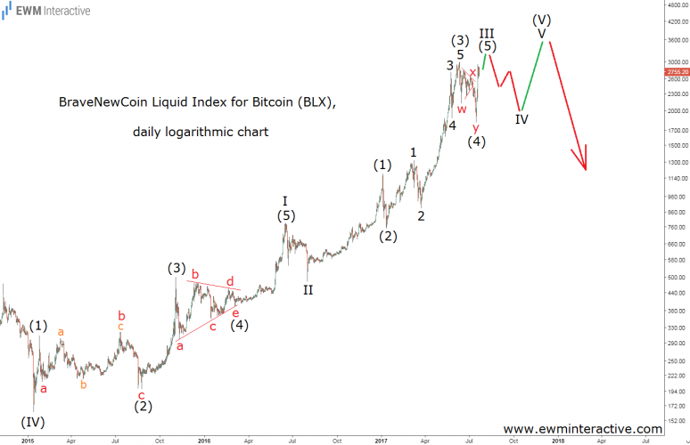 bitcoin index elliott wave analysis