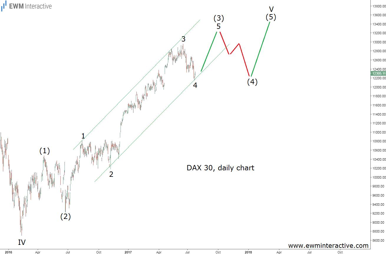 dax elliott wave analysis july 27