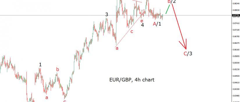 eurgbp elliott wave chart