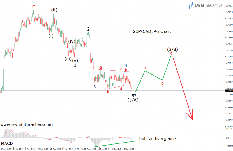 gbpcad elliott wave analysis