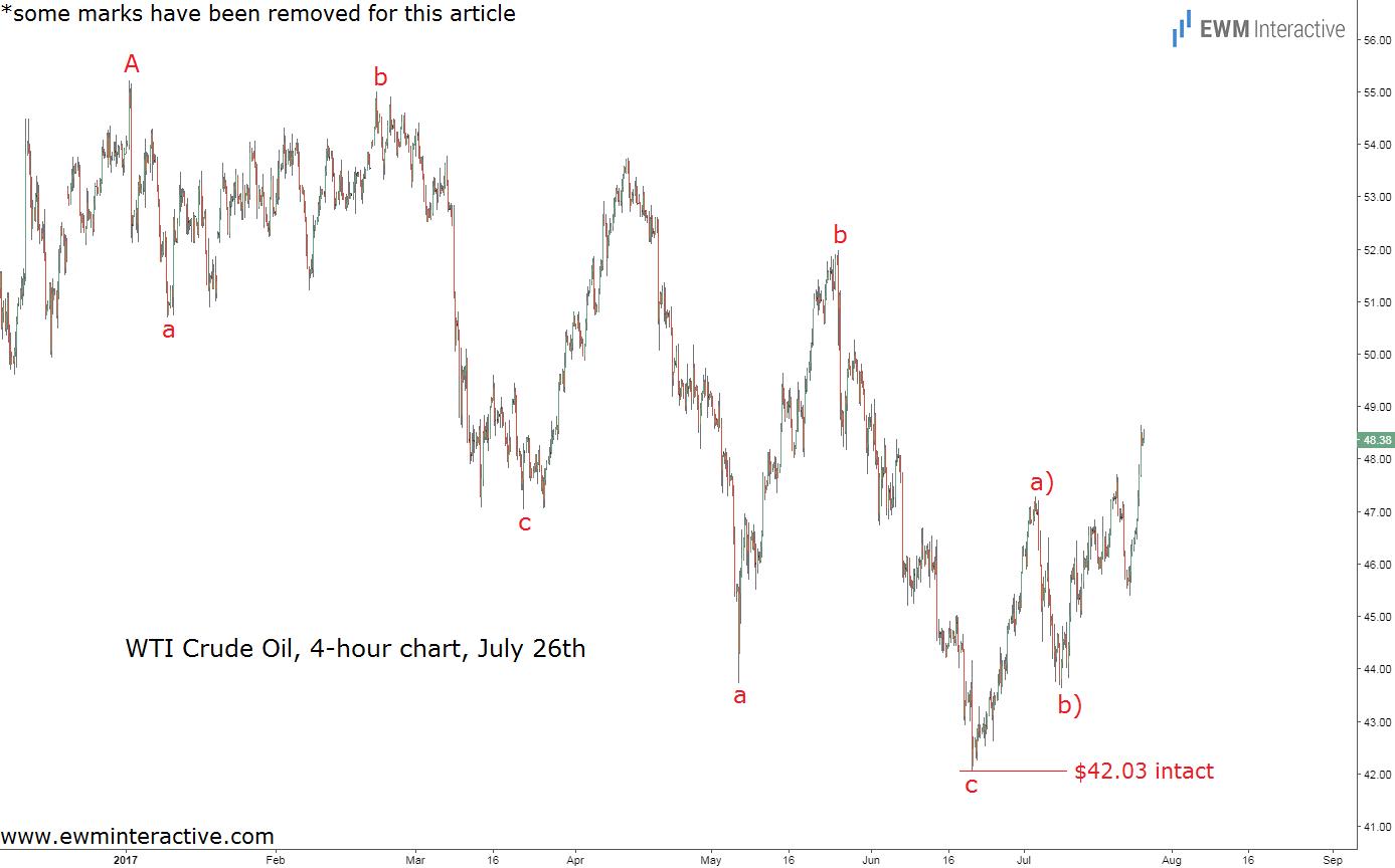 crude oil elliott wave analysis july 26