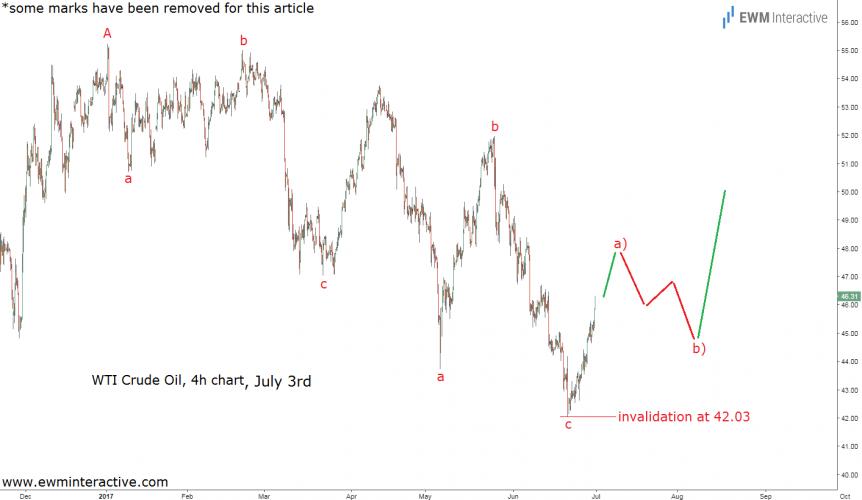 wti oil elliott wave analysis july 3