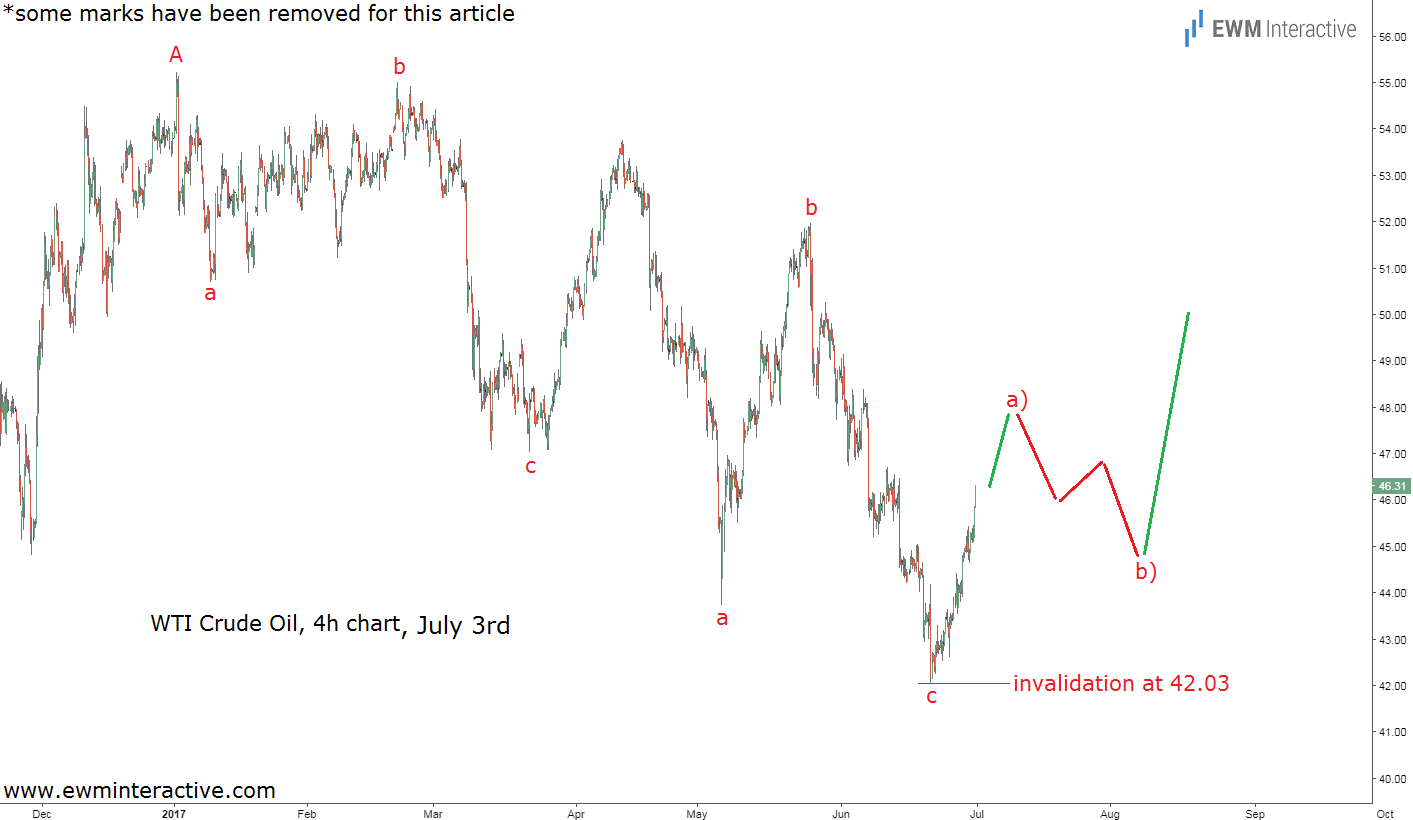 wti oil elliott wave analysis july 3