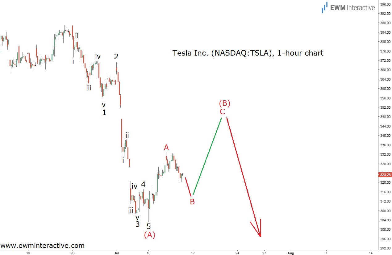 tesla elliott wave analysis